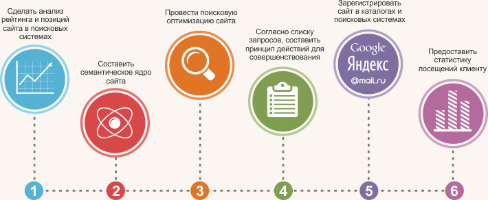 раскрутка сайтов в Минске