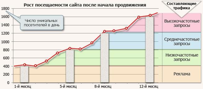 Продвижение нового сайта график роста посещаемости
